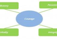 Courage - kharismadw.com