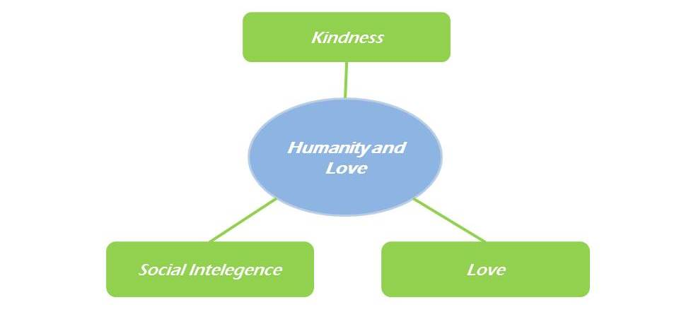 Virtue Humanity and Love