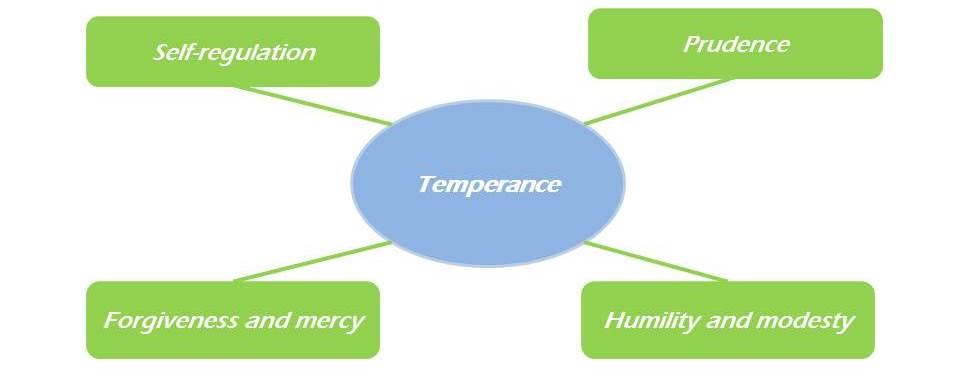 Virtue Temperance