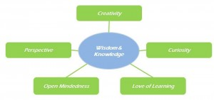 Wisdom and knowledge - kharismadw.com